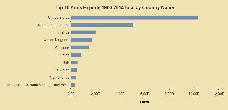 Bart Char with the volume of the 10 countries with the most arms exports, showing the years 1960 to 2014