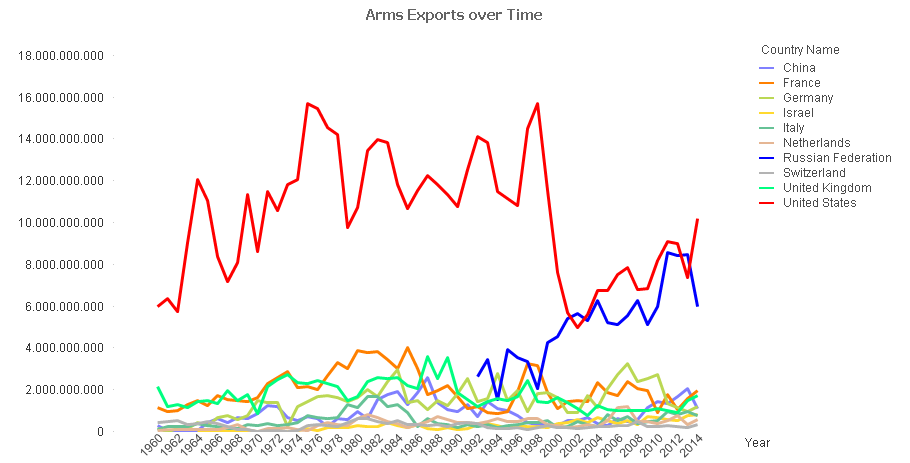 The arms exports over time.