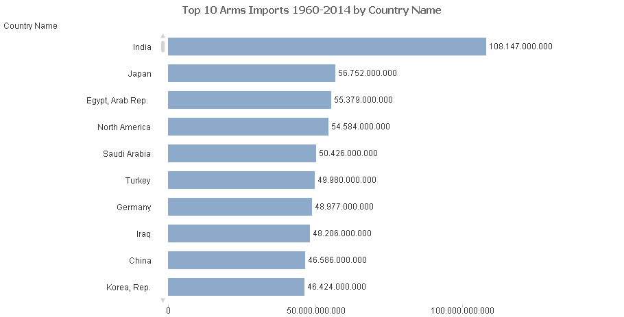 A bar chart with the 10 countries with the biggest arms imports in the years 1960 to 2014 in us dollars.
