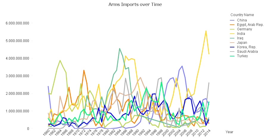 Line Chart with Arms Imports from 1960 to 2014